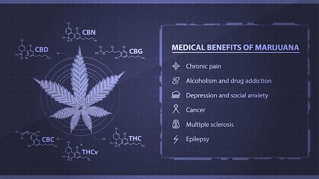 Medische voordelen van marihuana, blauwe poster met digitaal marihuanablad met chemische formules van natuurlijke cannabinoïden