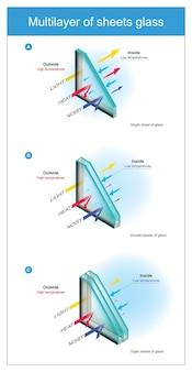 Meerlaags glasplaten. technische specificatie een glasplaat, voor gebruik geïnstalleerd om warmte en lawaai te verminderen.