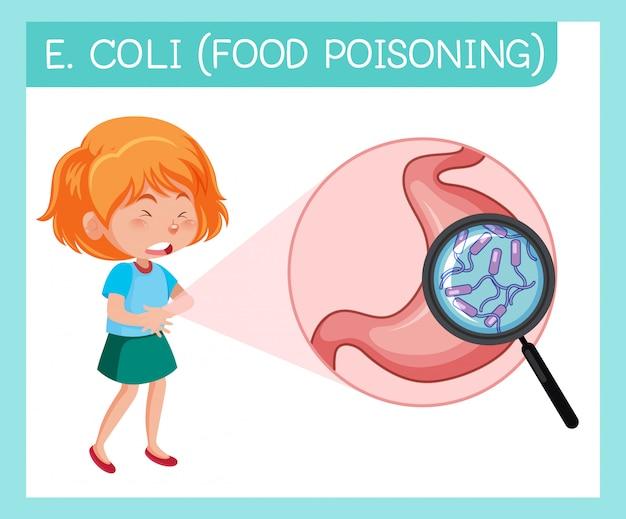 Meisje met buikpijn door voedselvergiftiging