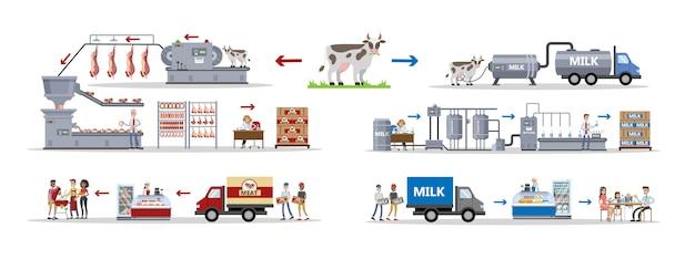 Melk- en vleesfabriek met automatische machines en arbeiders.