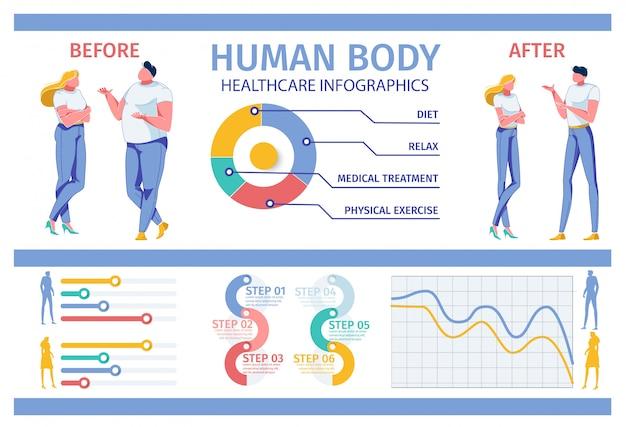 Menselijk lichaam transformatie gezondheidszorg infographics.