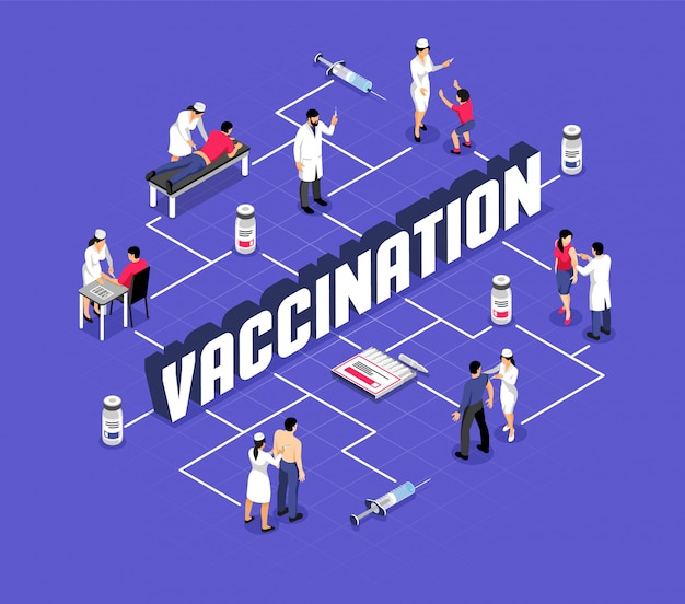 Menselijke karakters tijdens vaccinatie en spuiten met isometrische stroomdiagram van medische producten
