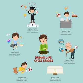 Menselijke levenscyclusstadia infographic, vectorillustratie.