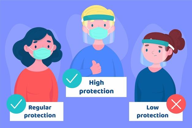 Mensen die een gelaatsscherm en masker gebruiken