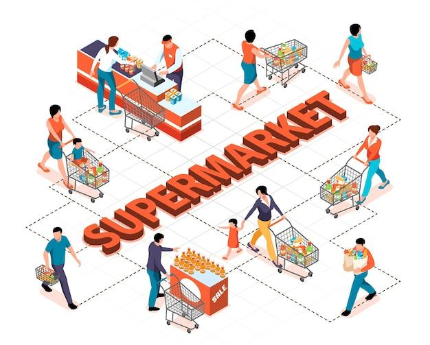 Mensen met winkelwagentjes vol met producten in het isometrische stroomdiagram van de supermarkt