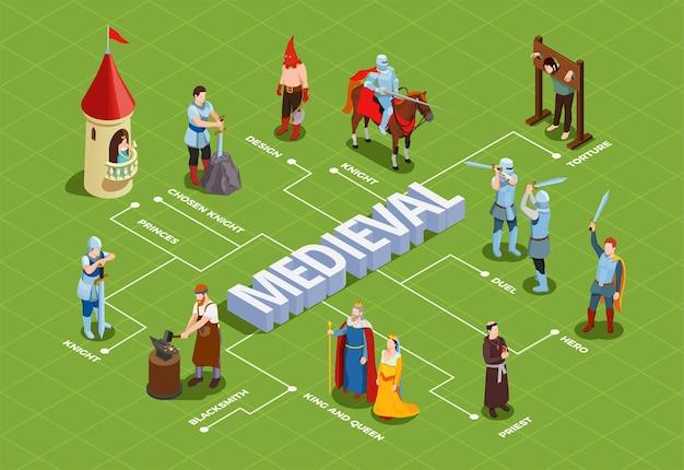 Middeleeuws isometrisch stroomdiagram met royalty-duel van ridders, priester en smid