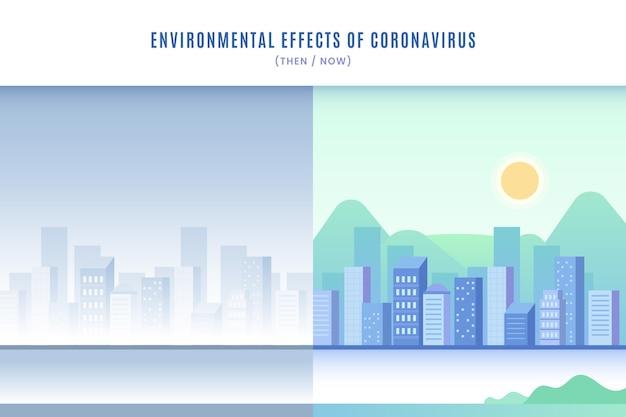 Milieu-effecten van coronavirus
