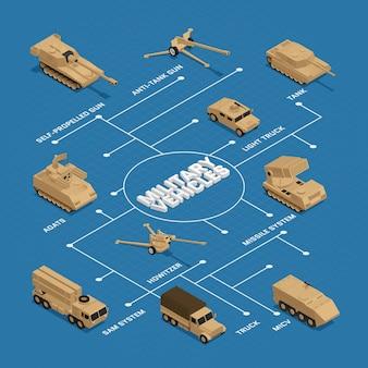 Militaire voertuigen isometrische stroomdiagram met aanwijzers en beschrijvingen van tank truck adats raket systeem vectorillustratie