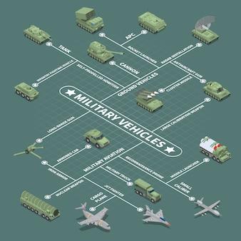 Militaire voertuigen stroomdiagram met infanterie gevechtsvoertuig zelfrijdende houwitser luchtafweergeschut kernwapen isometrische pictogrammen