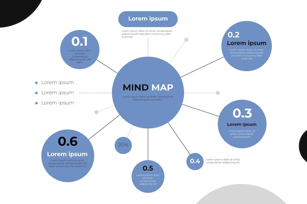 Mind map sjabloon