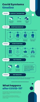Moderne duotoon covid symptomen tijdlijn