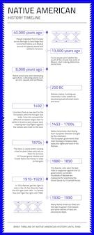 Moderne tijdlijn van de inheemse amerikaanse geschiedenis