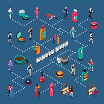 Modeshow isometrisch stroomdiagram