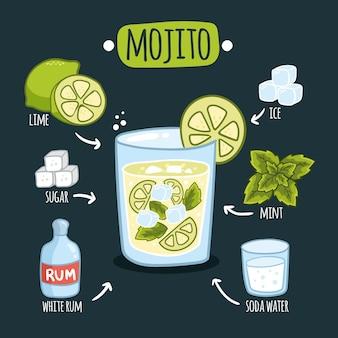 Mojito cocktail recept