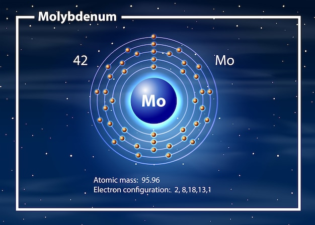Molybdeen atoom diagram concept