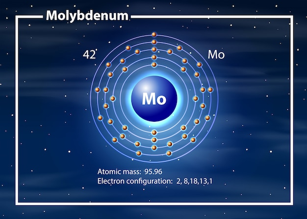 Molybdeen atoom diagram concept