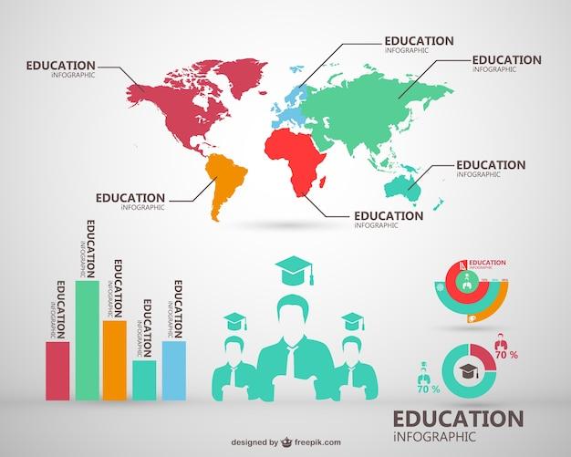 Mondiale vorming infographic