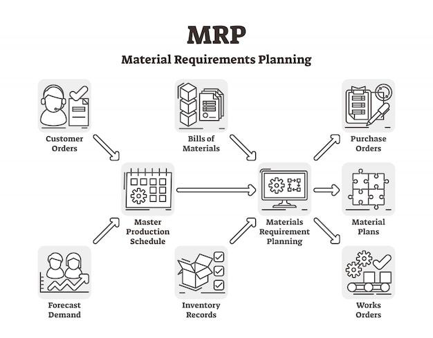 Mrp-schema