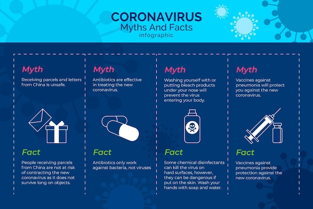 Mythes en feiten infographic coronavirus