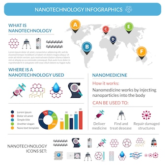 Nanotechnologie toepassingen infographic rapport poster lay-out