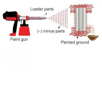 Natuurkunde - vragen over spuitpistolen