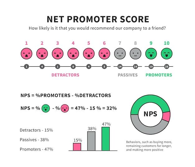 Netto promotor score formule voor internet marketing vector nps infographic geïsoleerd op een witte achtergrond promotor marketing illustratie