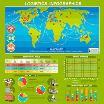 Nieuwe vergelijkingstabel voor logistieke bezorgkosten en diagrammen met kaart met bestemmingslocaties
