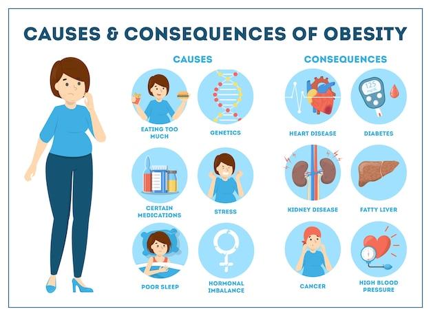Obesitas oorzaken en gevolgen infographic voor overgewicht