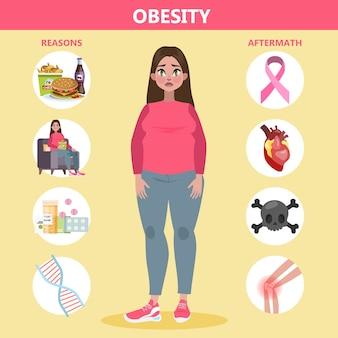 Obesitas redenen en effecten infographic voor dikke mensen