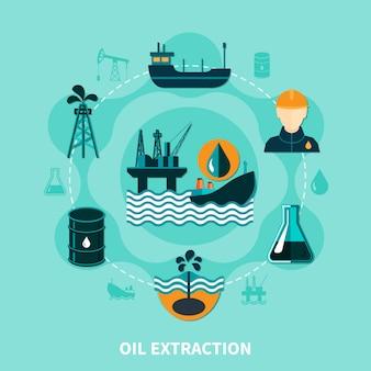 Offshore olie-extractiesamenstelling