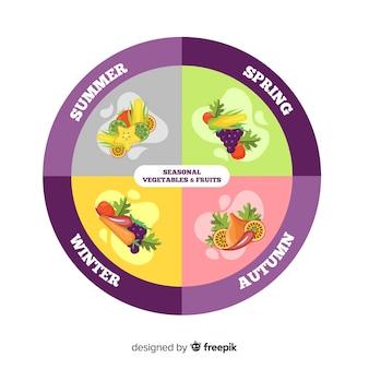 Omcirkelde kalender van seizoensgebonden groenten en fruit