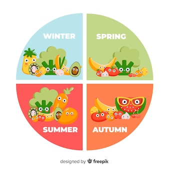 Omcirkelde seizoensgroenten en fruitkalender