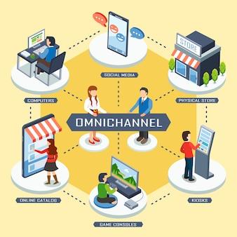 Omni-channel marketingconcept in plat ontwerp