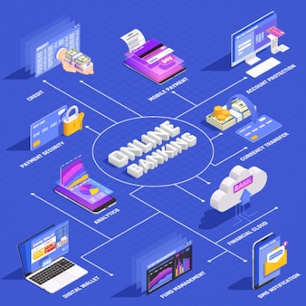 Online bankieren isometrisch stroomdiagram met internet mobiel betalen beveiliging accountbescherming digitale portefeuillebeheer