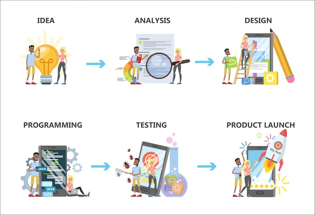 Ontwikkelingsset voor mobiele apps