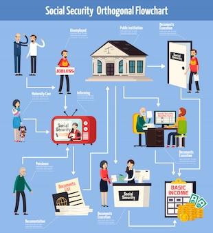 Orthogonal stroomdiagram voor sociale zekerheid