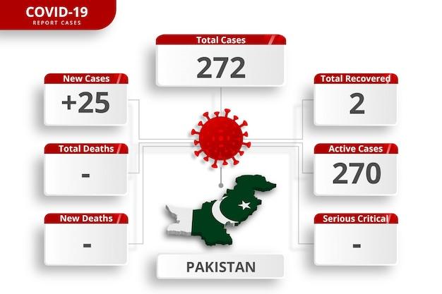 Pakistaans coronavirus bevestigde gevallen. bewerkbare infographic sjabloon voor dagelijkse nieuwsupdate. corona virusstatistieken per land.
