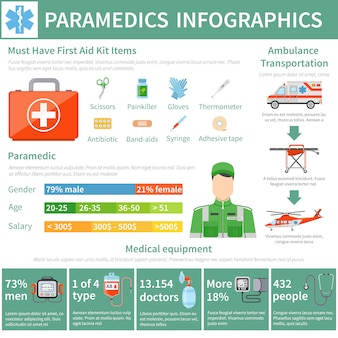 Paramedicus infographics lay-out