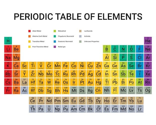 Periodieke tabelelementen