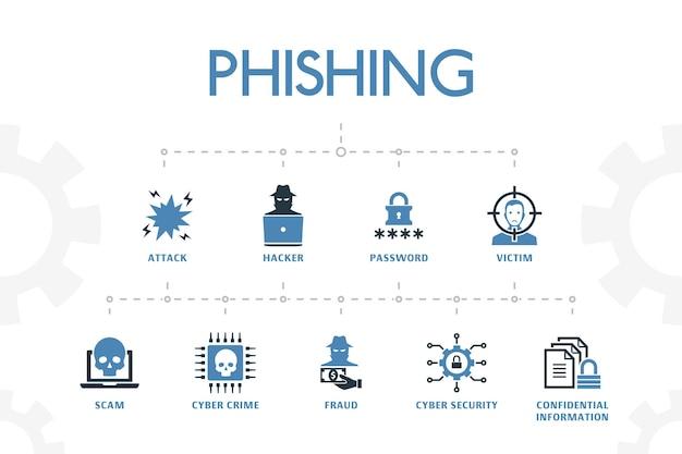 Phishing modern concept sjabloon met eenvoudige 2 gekleurde pictogrammen. bevat iconen als aanval, hacker, cybercriminaliteit, fraude en meer