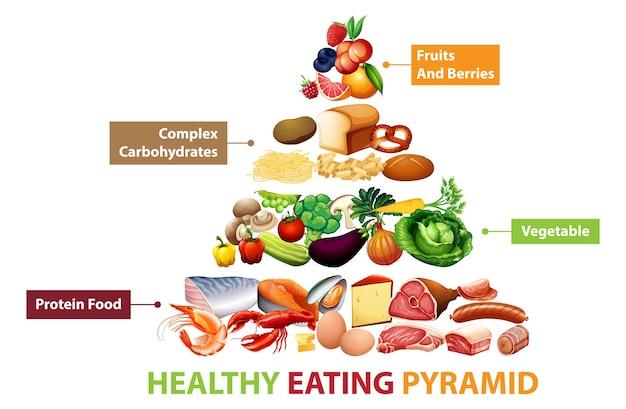 Piramidegrafiek voor gezonde voeding