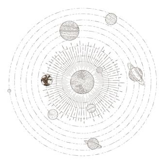 Planeten van het zonnestelsel banen