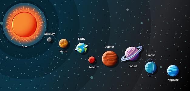 Planeten van het zonnestelsel infographic