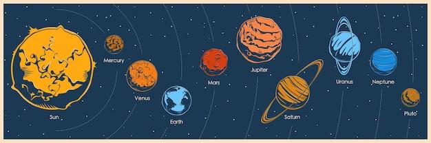 Planeten van het zonnestelsel.