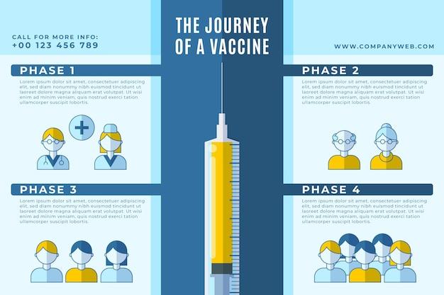 Platte coronavirus vaccin fasen infographic