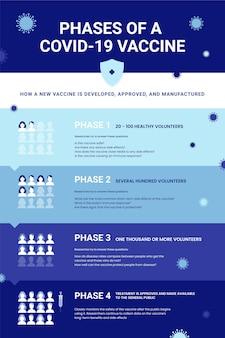 Platte coronavirusvaccinfasen infographic