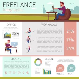 Platte freelance infographic sjabloon met werkende ontwerper verschillende werkplekken diagrammen opmerking doelpictogrammen van de gloeilamp versnellingen