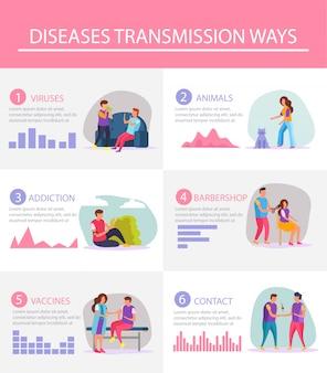Platte infographics lay-out toonde de meest populaire manieren van overdracht van ziekten met statistische grafieken en illustratieve materialen