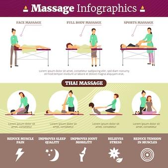 Platte infographics voor de gezondheidszorg met informatie over de juiste massagetechnieken en de soorten