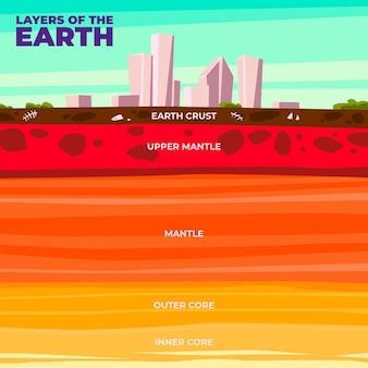 Platte ontwerp aardelagen geïllustreerd